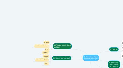 Mind Map: 8. Gerenciamento da qualidade do Projeto