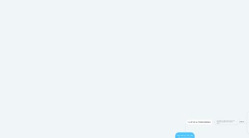 Mind Map: Ley cero y 1ra Ley Termodinámica