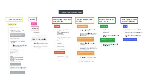 Mind Map: Tư vấn bán hàng - Giao hàng - CSKH