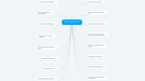 Mind Map: Magner, Hueneke & Borda, LLP