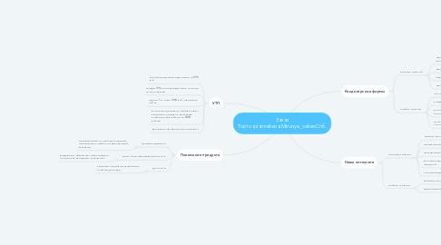 Mind Map: Заказ Тортов,капкейков.Mirunya_cakes.Спб.