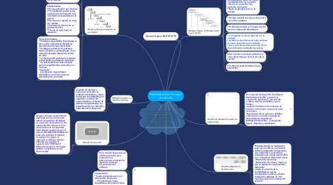 Mind Map: Modelado de los Procesos  de software