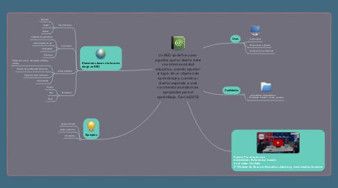 Mind Map: RED se considera cuando su diseño tiene una intencionalidad educativa, cuando apuntan al logro de un objetivo de aprendizaje y cuando su diseño responde a unas características didácticas apropiadas para el aprendizaje. García(2010)