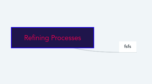 Mind Map: Refining Processes
