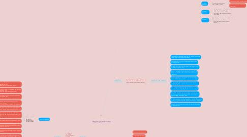 Mind Map: Reglas gramaticales