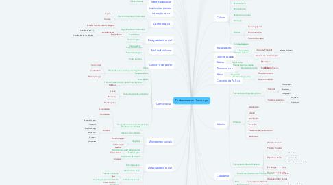 Mind Map: Conhecimentos - Sociologia