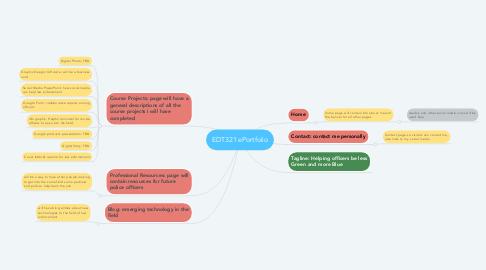 Mind Map: EDT321 ePortfolio