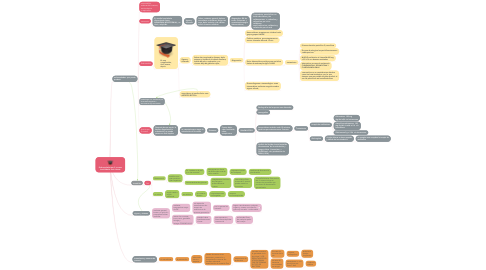 Mind Map: Enfermedades por S. aureus José Albeiro León Henao