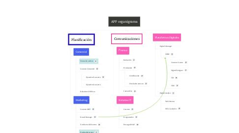 Mind Map: APF organigrama