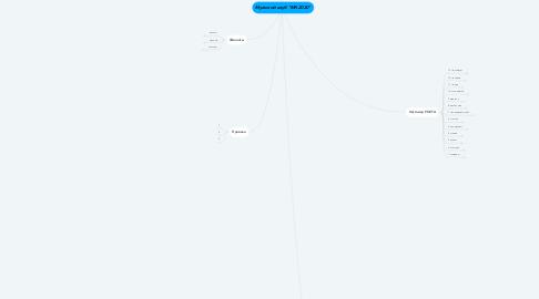 "Mind Map: Мужской клуб ""МК-2020"""