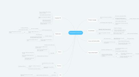 Mind Map: Presented Curriculum