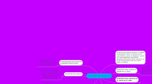 Mind Map: APROPIACION UNADISTA