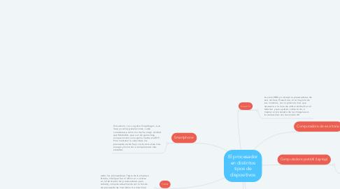 Mind Map: El procesador en distintos tipos de dispositivos