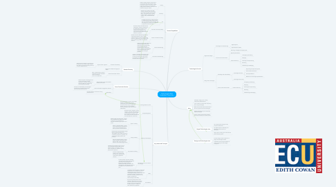 Mind Map: Technologies West Australian Curriculum