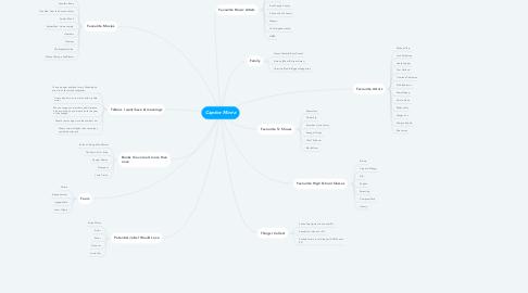 Mind Map: Caprice Morra