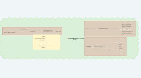 Mind Map: Propuestas didácticas sobre la enseñanza del léxico