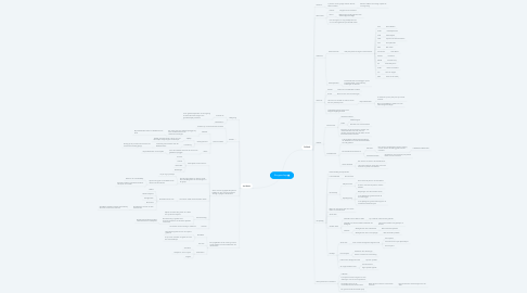 Mind Map: Burgerschap
