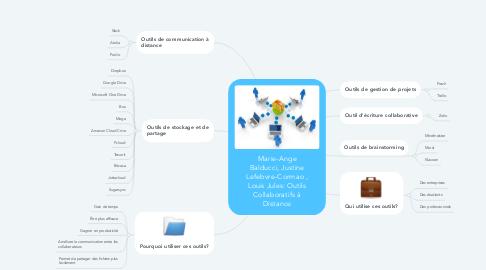 Mind Map: Marie-Ange Balducci, Justine Lefebvre-Cormao , Louis Jules: Outils Collaboratifs à Distance