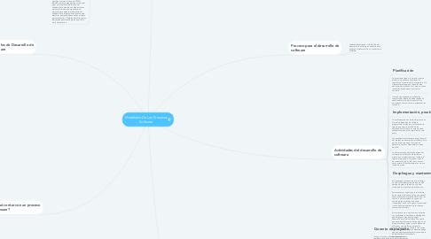 Mind Map: Modelado De Los Procesos Software