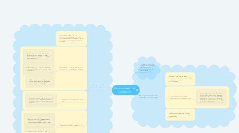 Mind Map: Funcionamiento del Computador