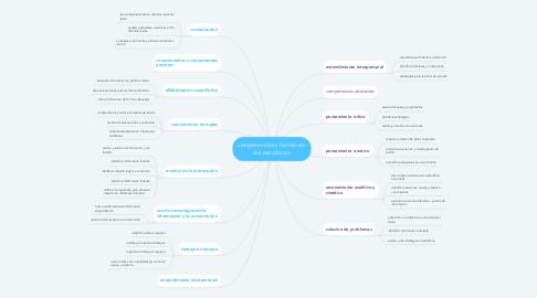 Mind Map: competencias y formación del estudiante