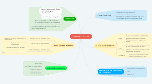 Mind Map: COHERENCIA TEXTUAL
