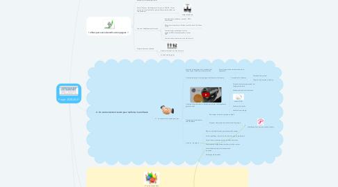 Mind Map: Projet 2020-2021