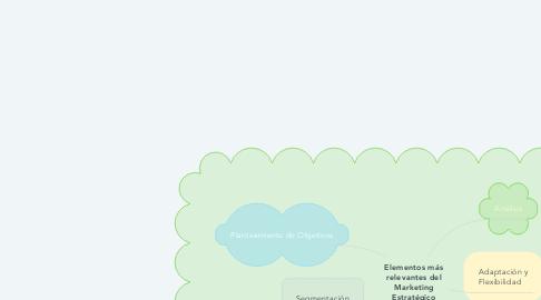 Mind Map: Elementos más relevantes del Marketing Estratégico