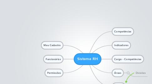 Mind Map: Sistema RH