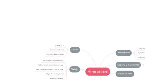 Mind Map: Mi reto personal