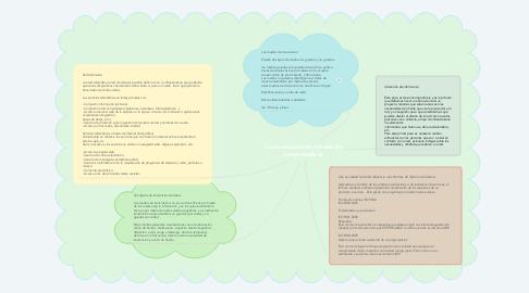 Mind Map: Comunicaciones y redes de computadoras