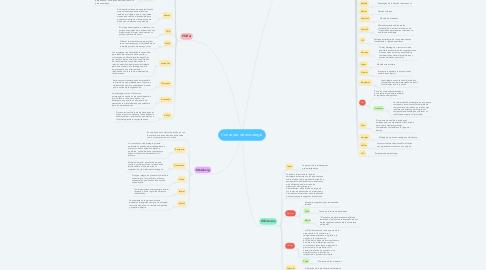 Mind Map: Concepto de estrategia