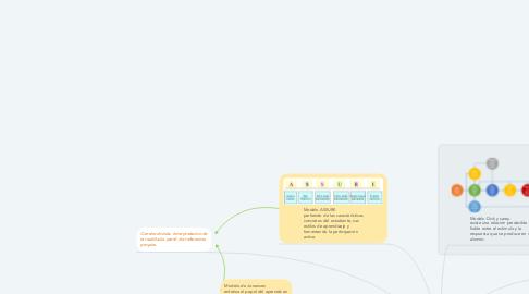 Mind Map: Modelos de DI y las teorías de aprendizaje