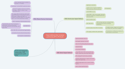Mind Map: Heart defects that increase pulmonary BF (L-R shunt)