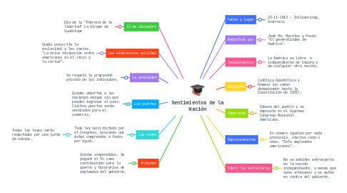Mind Map: Sobre la Planeación Educativa