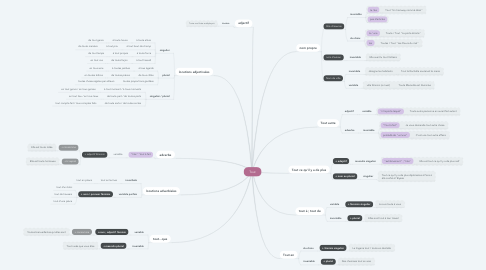 Mind Map: Tout