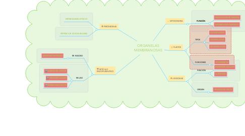 Mind Map: ORGANELAS MEMBRANOSAS