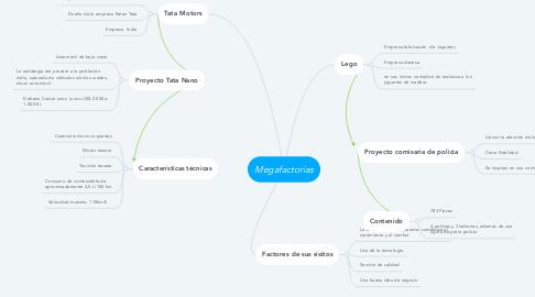 Mind Map: Megafactorias