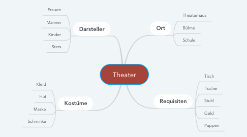 Mind Map: Theater