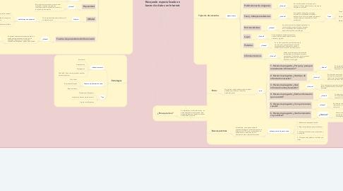 Mind Map: Búsqueda especializada en bases de datos en Internet