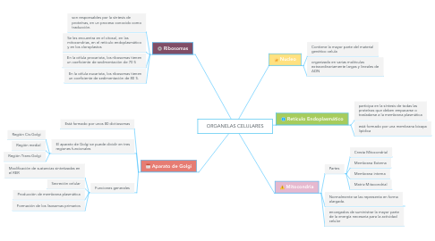 Mind Map: ORGANELAS CELULARES