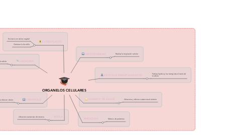 Mind Map: ORGANELOS CELULARES