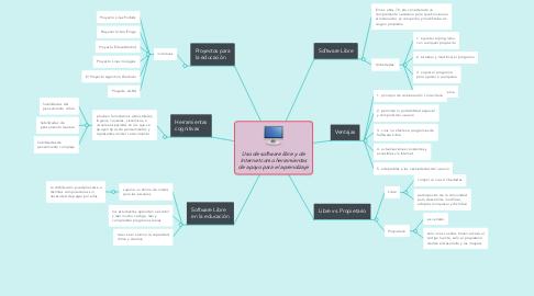 Mind Map: Uso de software libre y de Internet como herramientas de apoyo para el aprendizaje