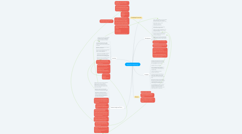 Mind Map: Educational Psychology