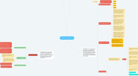 Mind Map: CONSTITUCIÓN Y ÉTICA