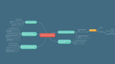Mind Map: Contaminación Digital.