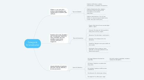 Mind Map: Categoría Gramaticales