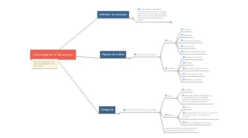 Mind Map: Ontología de la Educación