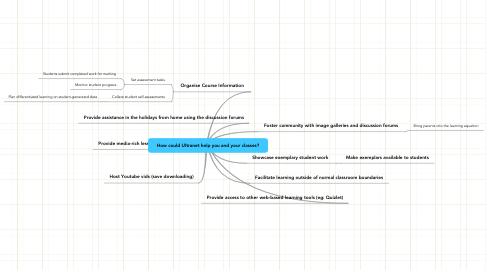 Mind Map: How could Ultranet help you and your classes?