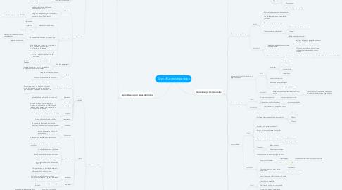 Mind Map: Copy of Logros esperados